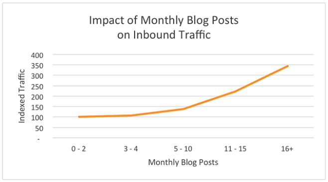 Impact of monthly blog posts on inbound traffic chart