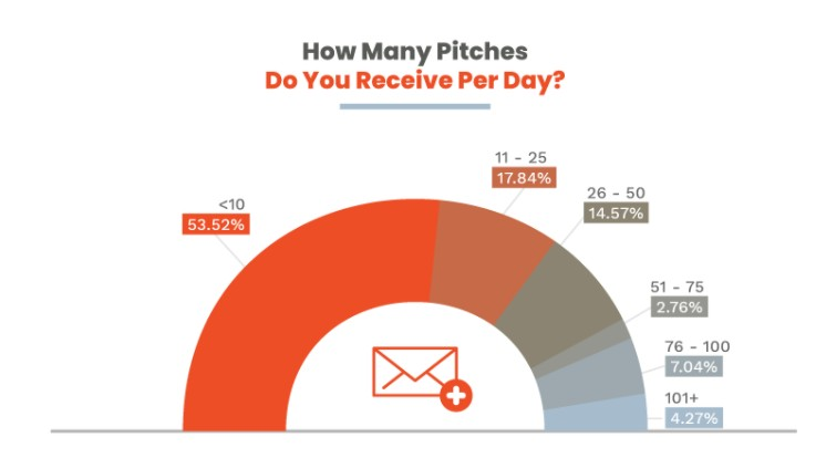 How many pitches do you receive per day?